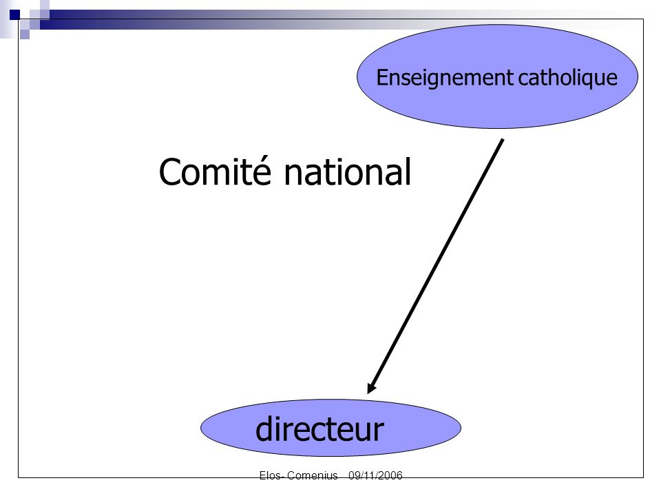 Elos- Comenius 09/11/2006 directeur Enseignement catholique Comité national