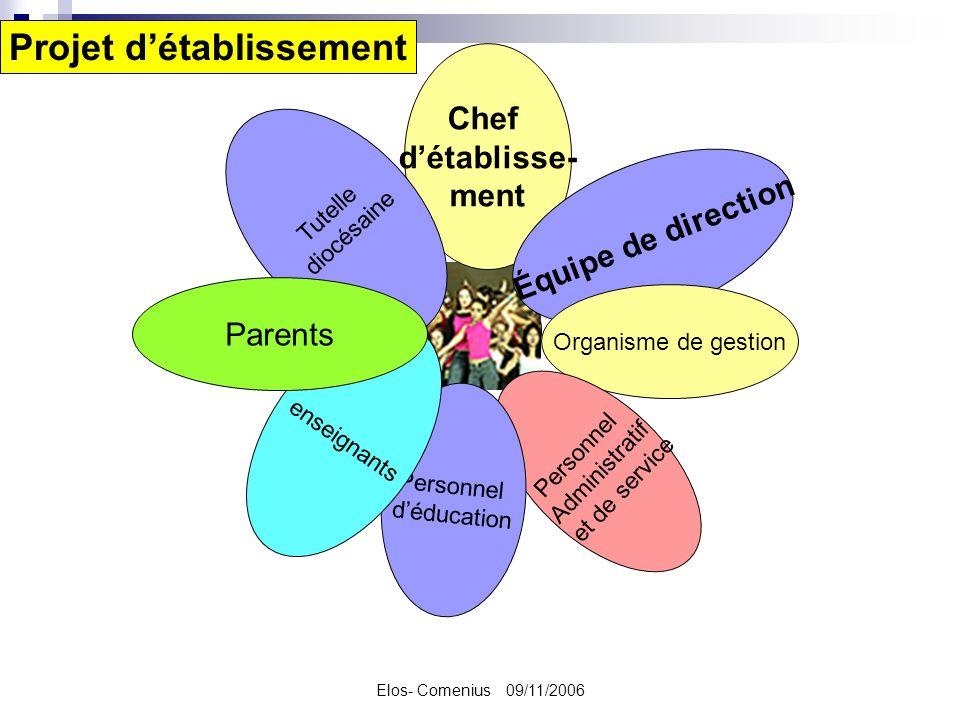 Elos- Comenius 09/11/2006 Chef détablisse- ment Équipe de direction Organisme de gestion Personnel Administratif et de service Personnel déducation Tu