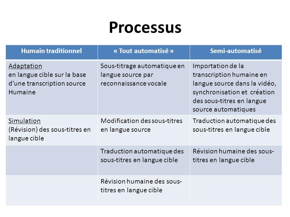 Processus Humain traditionnel« Tout automatisé »Semi-automatisé Adaptation en langue cible sur la base dune transcription source Humaine Sous-titrage
