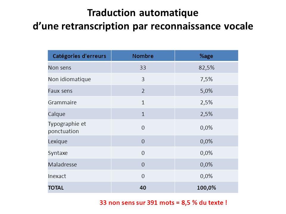 Traduction automatique dune retranscription par reconnaissance vocale Catégories d'erreursNombre%age Non sens3382,5% Non idiomatique37,5% Faux sens25,