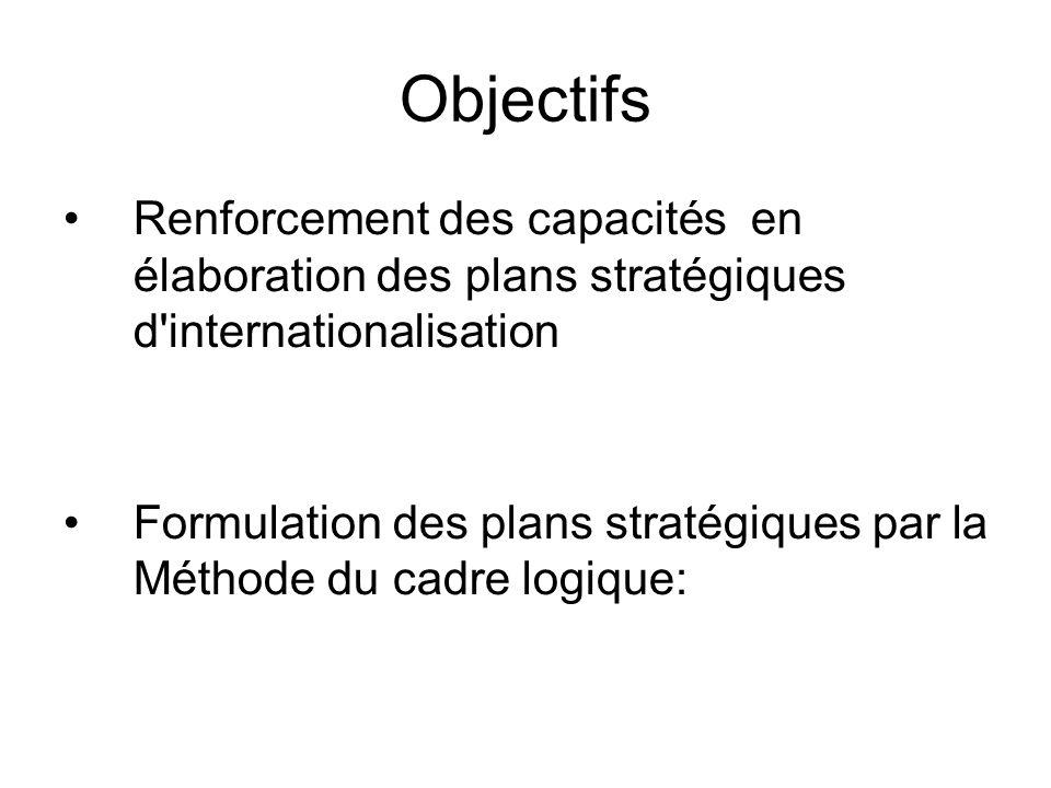 Objectifs Renforcement des capacités en élaboration des plans stratégiques d internationalisation Formulation des plans stratégiques par la Méthode du cadre logique: