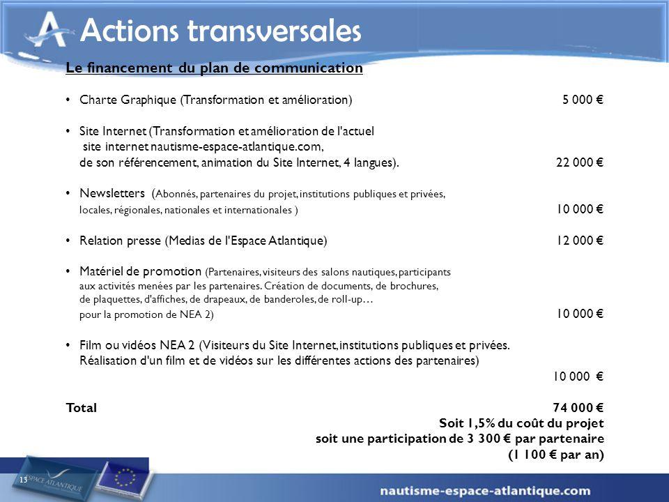 13 Actions transversales Le financement du plan de communication Charte Graphique (Transformation et amélioration) 5 000 Site Internet (Transformation