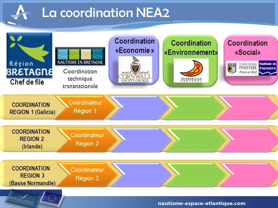 COORDINATION REGION 1 (Galicia) Coordination «Economie » 2 La coordination NEA2 Chef de file Coordination «Environnement» Coordination «Social» COORDI