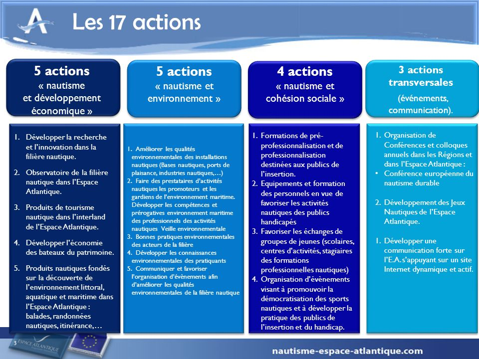 5 actions « nautisme et développement économique » 3 Les 17 actions 1.Développer la recherche et linnovation dans la filière nautique. 2.Observatoire