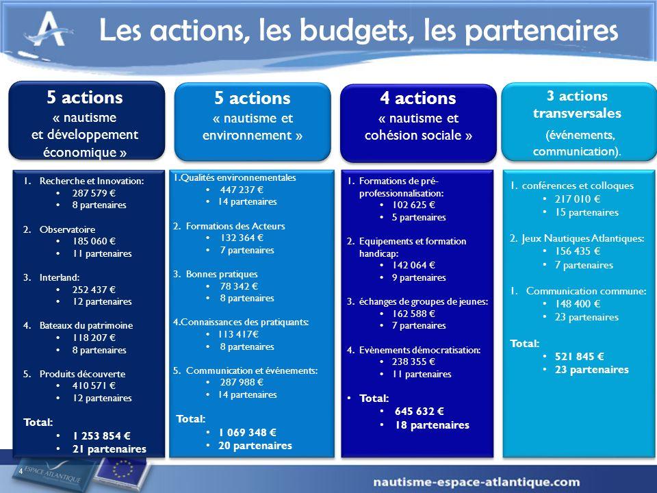 5 actions « nautisme et développement économique » 4 Les actions, les budgets, les partenaires 1.Recherche et Innovation: 287 579 8 partenaires 2.Obse