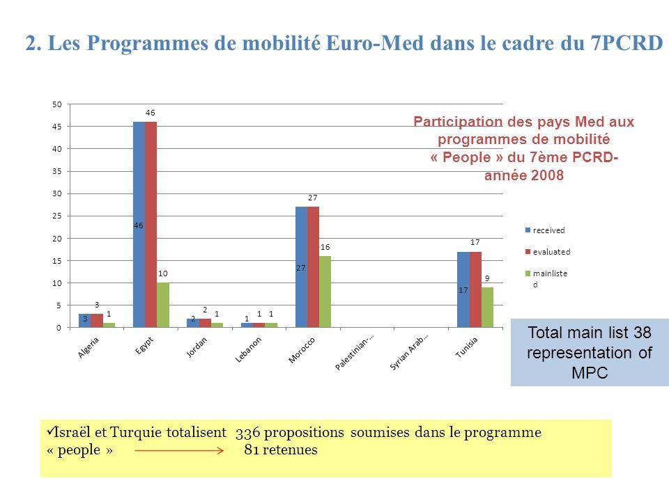 2. Les Programmes de mobilité Euro-Med dans le cadre du 7PCRD Participation des pays Med aux programmes de mobilité « People » du 7ème PCRD- année 200