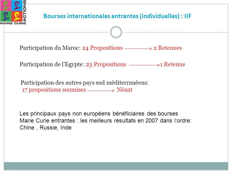 Bourses internationales entrantes (individuelles) : IIF Participation du Maroc: 24 Propositions 2 Retenues Participation de lEgypte: 23 Propositions 1