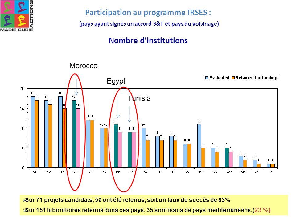 Participation au programme IRSES : (pays ayant signés un accord S&T et pays du voisinage) Nombre dinstitutions Morocco Egypt Tunisia Sur 71 projets ca