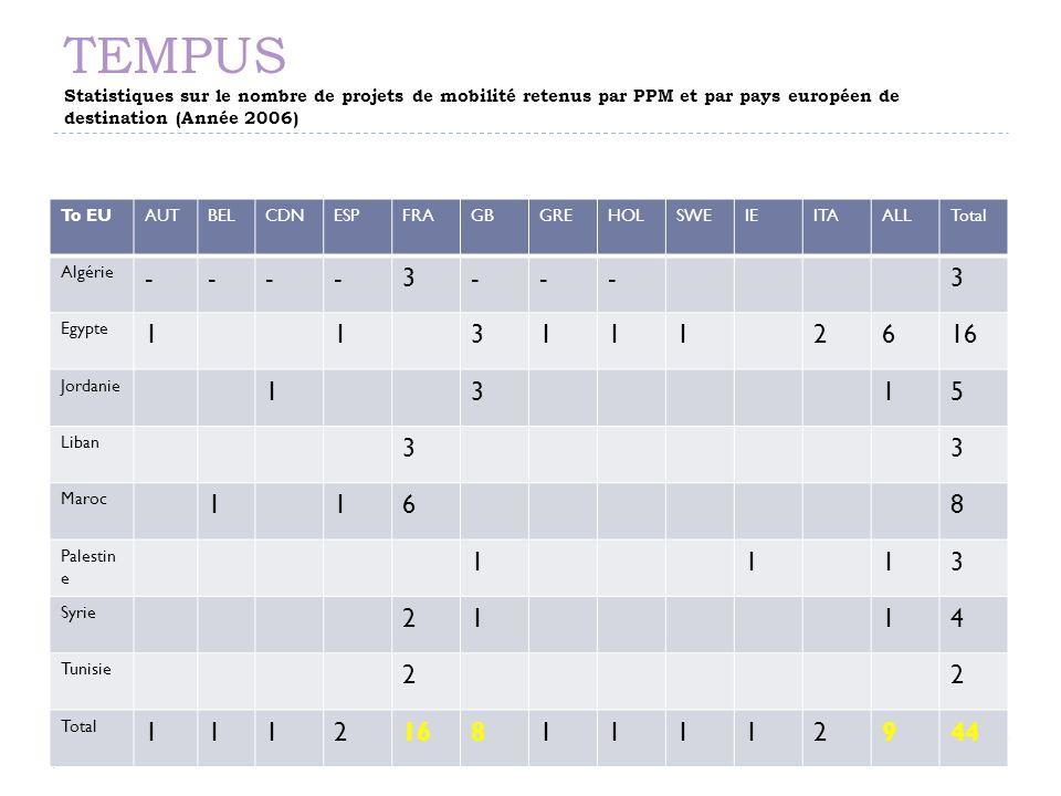 TEMPUS Statistiques sur le nombre de projets de mobilité retenus par PPM et par pays européen de destination (Année 2006) 15/11/2013 To EUAUTBELCDNESP