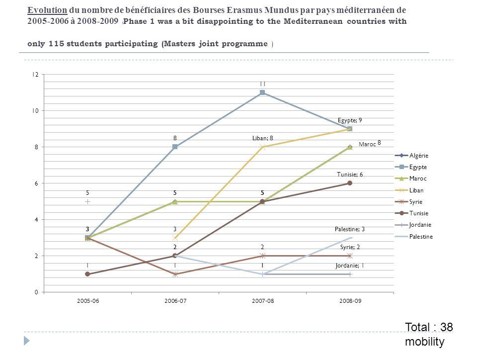 Evolution du nombre de bénéficiaires des Bourses Erasmus Mundus par pays méditerranéen de 2005-2006 à 2008-2009 ( Phase 1 was a bit disappointing to t