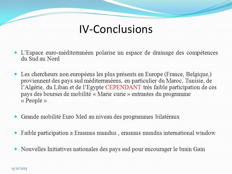 IV-Conclusions LEspace euro-méditerranéen polarise un espace de drainage des compétences du Sud au Nord Les chercheurs non européens les plus présents
