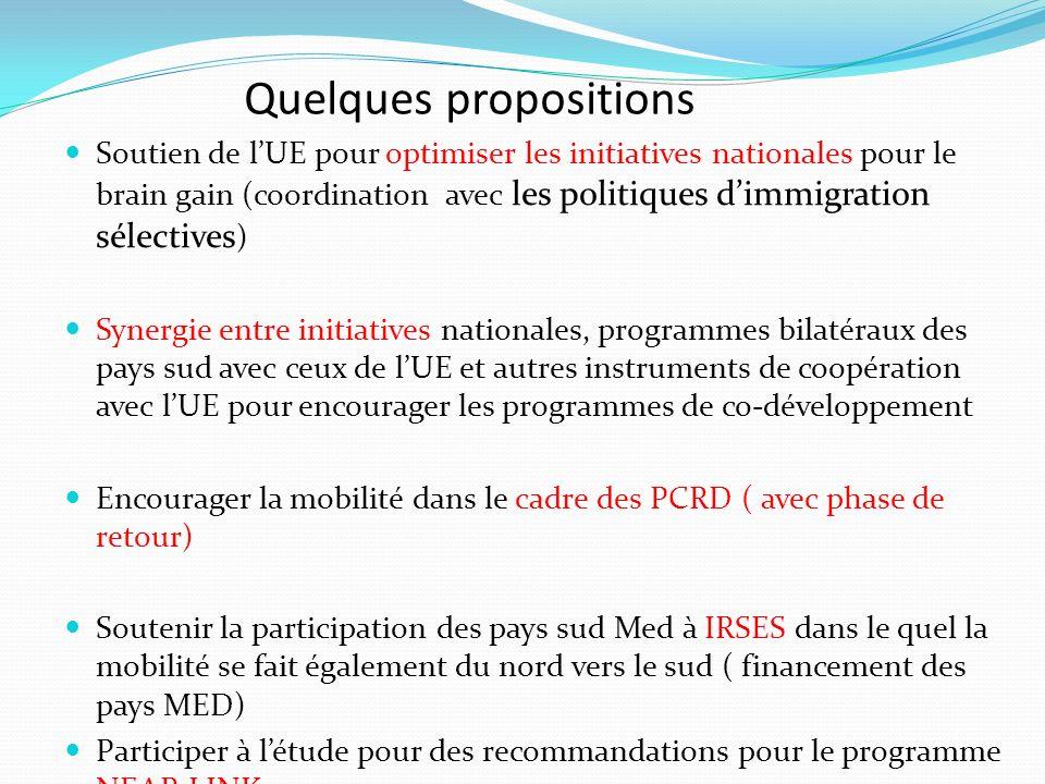 Quelques propositions Soutien de lUE pour optimiser les initiatives nationales pour le brain gain (coordination avec les politiques dimmigration sélec