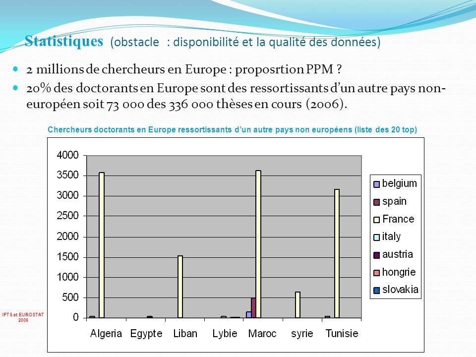Statistiques (obstacle : disponibilité et la qualité des données) 2 millions de chercheurs en Europe : proposrtion PPM ? 20% des doctorants en Europe