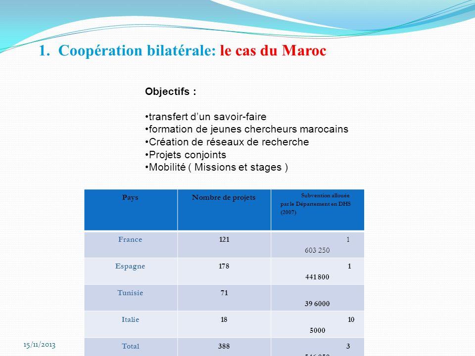 PaysNombre de projets Subvention allouée par le Département en DHS (2007) France121 1 603 250 Espagne178 1 441 800 Tunisie71 39 6000 Italie18 10 5000