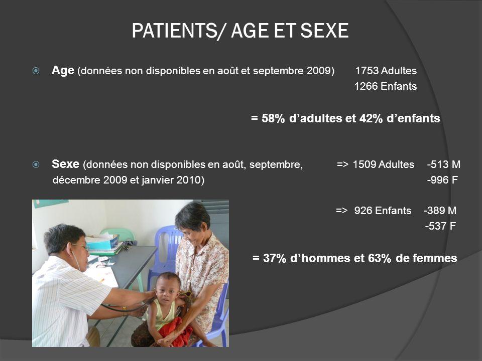 PATIENTS/ AGE ET SEXE Age (données non disponibles en août et septembre 2009) 1753 Adultes 1266 Enfants = 58% dadultes et 42% denfants Sexe (données n