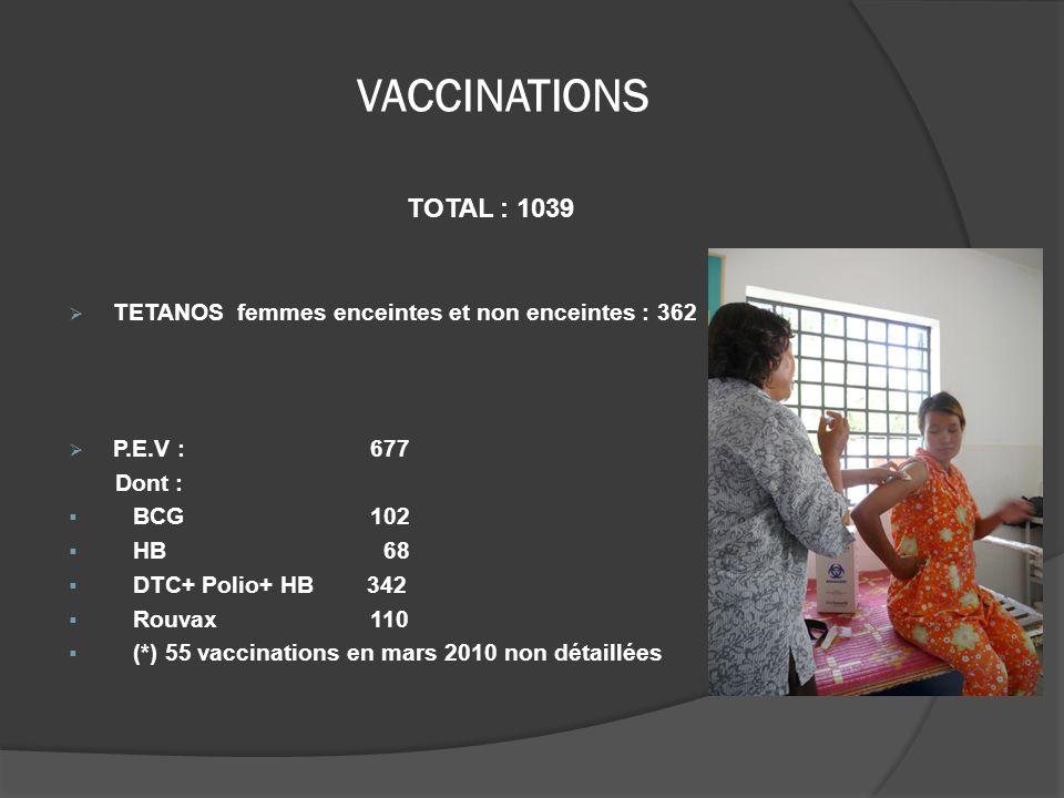 VACCINATIONS TOTAL : 1039 TETANOS femmes enceintes et non enceintes : 362 P.E.V : 677 Dont : BCG 102 HB 68 DTC+ Polio+ HB 342 Rouvax 110 (*) 55 vaccin