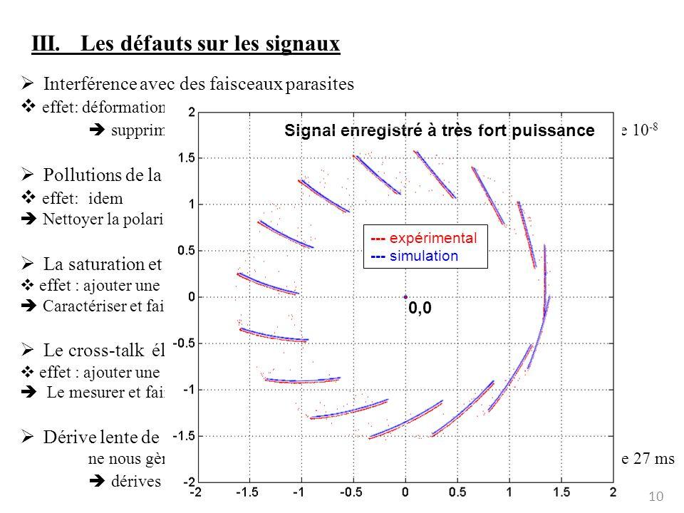 10 III. Les défauts sur les signaux Interférence avec des faisceaux parasites effet: déformation du segment: ellipse au lieu une droite supprimer les