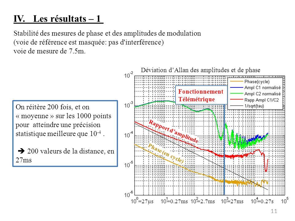 11 IV. Les résultats – 1 Stabilité des mesures de phase et des amplitudes de modulation (voie de référence est masquée: pas d'interférence) voie de me