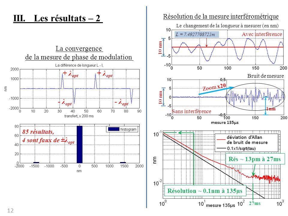 12 III. Les résultats – 2 La convergence de la mesure de phase de modulation - λ opt + λ opt - λ opt + λ opt 85 résultats, 4 sont faux de ±λ opt Résol