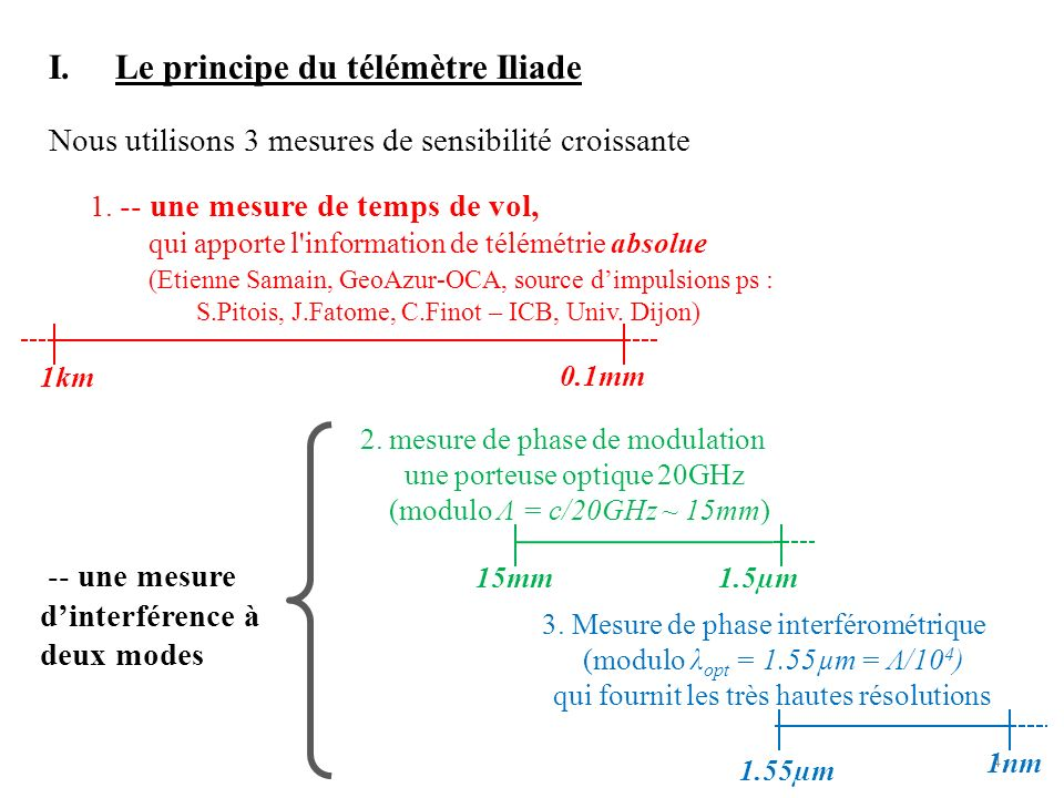 5 I.Le principe du télémètre Iliade φ = δ(L–l 0 )/c a0a0 a Plan phase/amplitude (0,0) Battement à deux modes : v opt, v opt +F Avec F = 20GHz, Λ ~ 15mm, λ opt = 1.55µm a 0 a(t) cible L(t) « segment » Scan v opt Scan L v opt fixe (0,0) a0a0 20 dents si Λ=20λ (Λ ~ 15mm, opt =1.55µm) En réalité 10 4 dents!