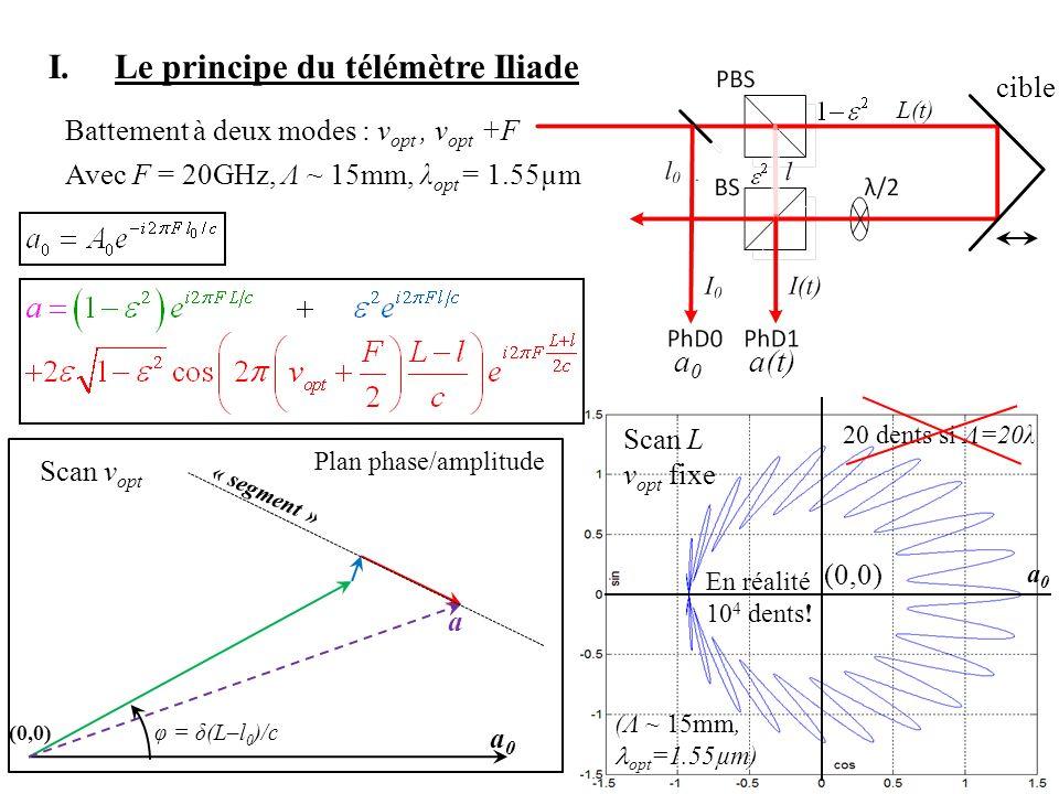 5 I.Le principe du télémètre Iliade φ = δ(L–l 0 )/c a0a0 a Plan phase/amplitude (0,0) Battement à deux modes : v opt, v opt +F Avec F = 20GHz, Λ ~ 15m