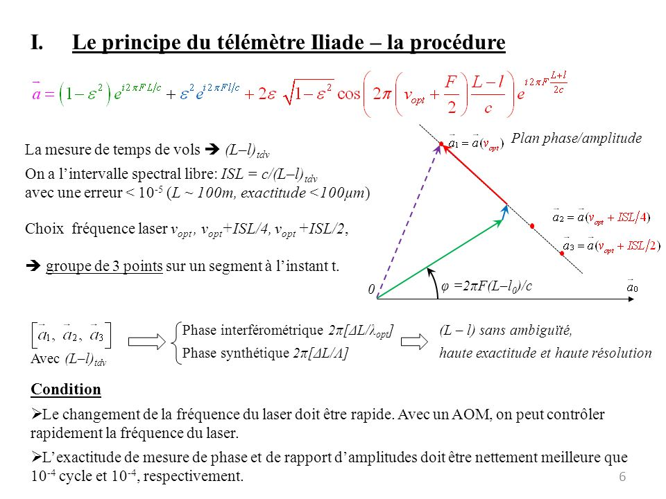 (série) Nous travaillons avec 5 points (0, -ISL/4, +ISL/4, -ISL/2, +ISL/2).