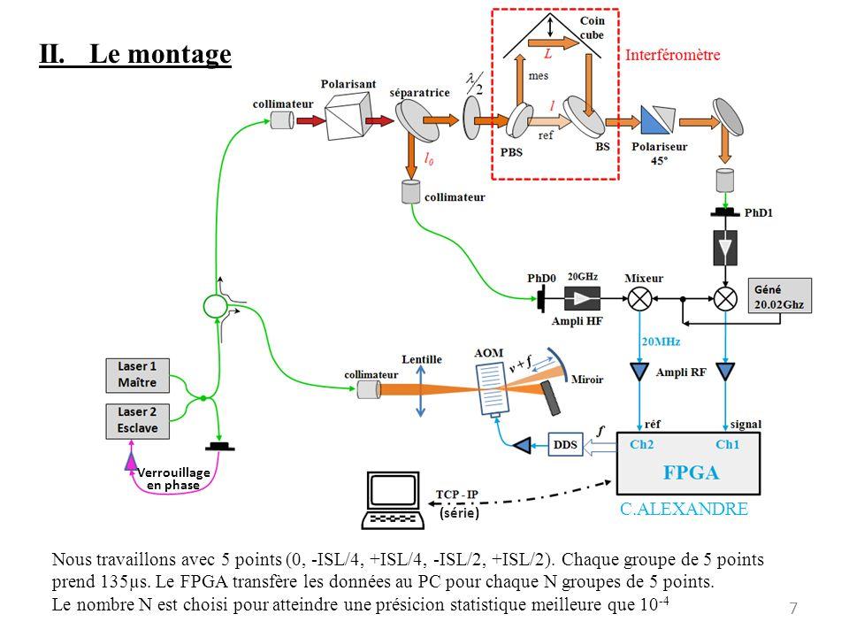 (série) Nous travaillons avec 5 points (0, -ISL/4, +ISL/4, -ISL/2, +ISL/2). Chaque groupe de 5 points prend 135µs. Le FPGA transfère les données au PC