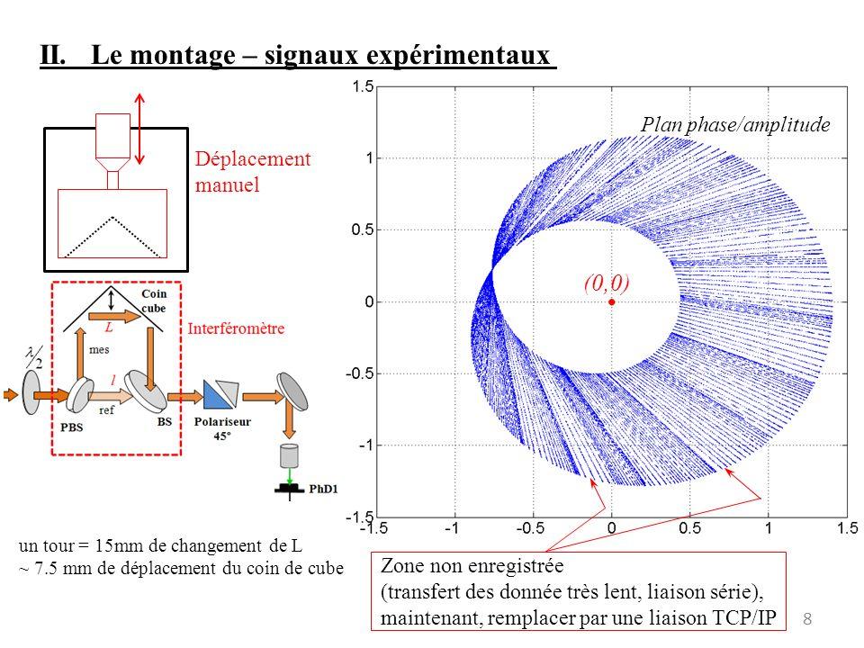 II. Le montage – signaux expérimentaux 8 (0,0) Plan phase/amplitude un tour = 15mm de changement de L ~ 7.5 mm de déplacement du coin de cube Déplacem