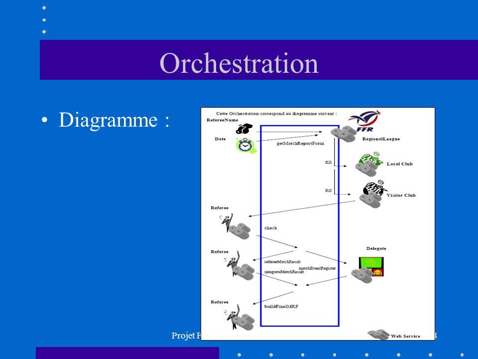 Projet Fin d Etudes ASR 2006/200714 Orchestration Diagramme :