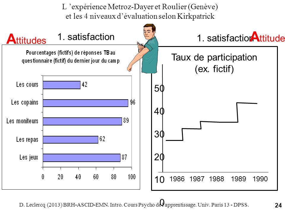 L expérience Metroz-Dayer et Roulier (Genève) et les 4 niveaux dévaluation selon Kirkpatrick 1. satisfaction Taux de participation (ex. fictif) 1986 1