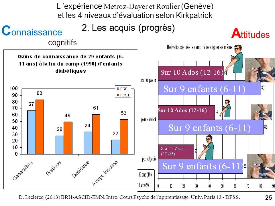 cognitifsmotivationnels L expérience Metroz-Dayer et Roulier (Genève) et les 4 niveaux dévaluation selon Kirkpatrick C onnaissance A ttitudes D. Lecle