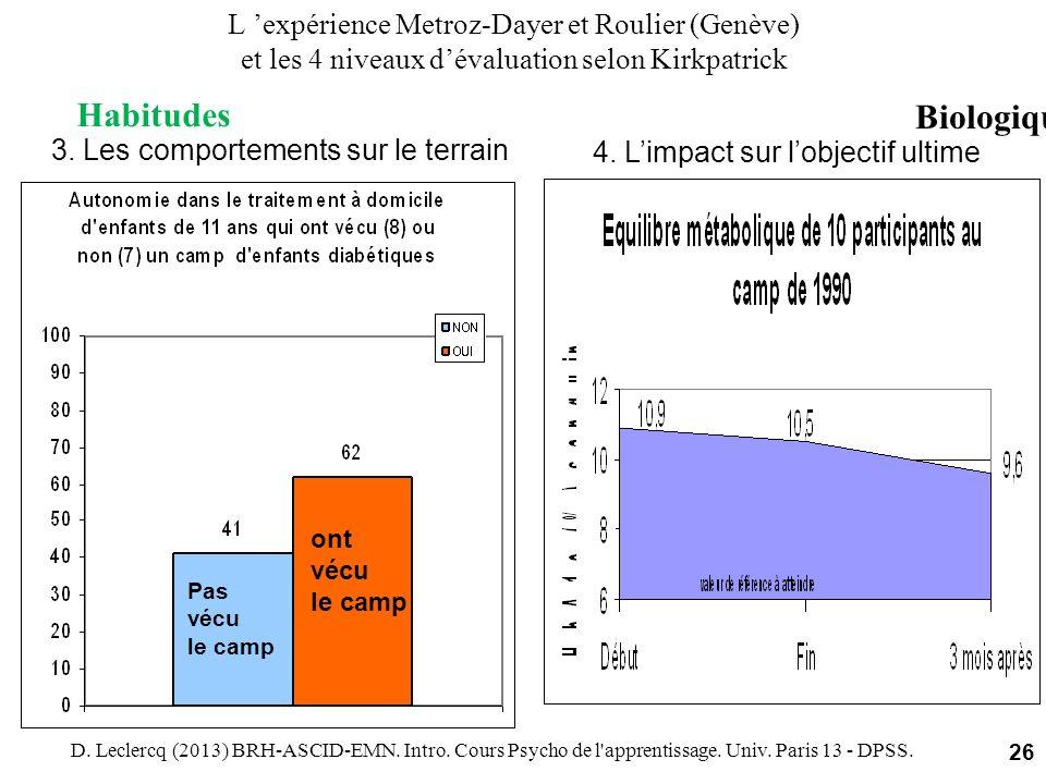 3. Les comportements sur le terrain 4. Limpact sur lobjectif ultime L expérience Metroz-Dayer et Roulier (Genève) et les 4 niveaux dévaluation selon K
