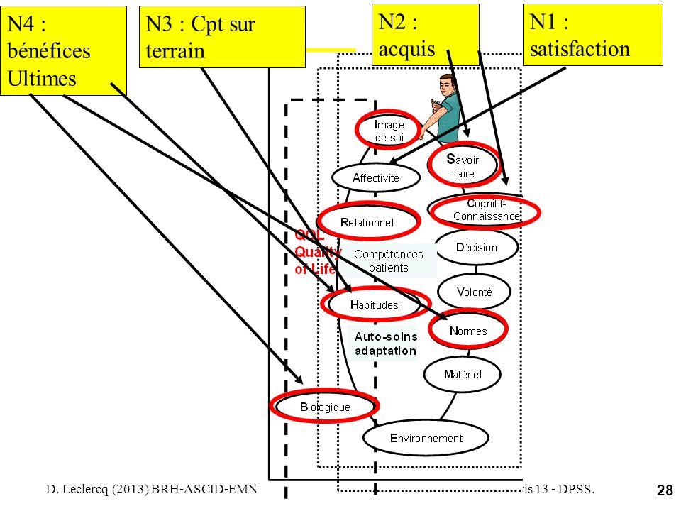 D. Leclercq (2013) BRH-ASCID-EMN. Intro. Cours Psycho de l'apprentissage. Univ. Paris 13 - DPSS. 28 N1 : satisfaction N2 : acquis N3 : Cpt sur terrain
