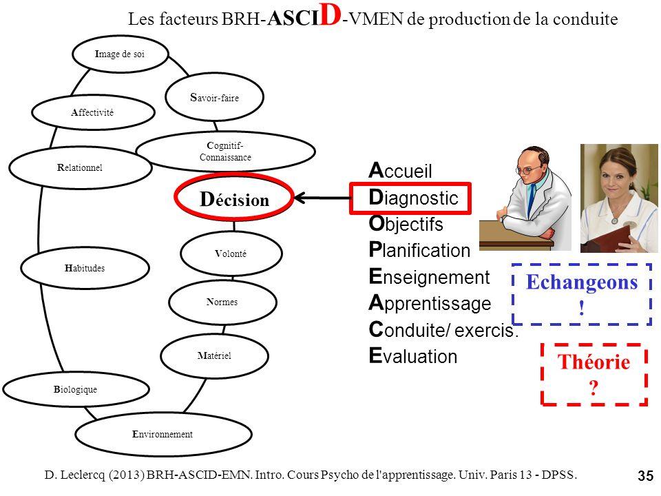 Les facteurs BRH- ASCI D -VMEN de production de la conduite D. Leclercq (2013) BRH-ASCID-EMN. Intro. Cours Psycho de l'apprentissage. Univ. Paris 13 -