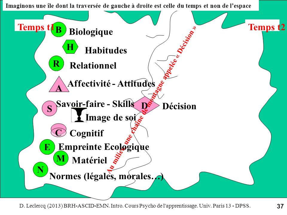 D. Leclercq (2013) BRH-ASCID-EMN. Intro. Cours Psycho de l'apprentissage. Univ. Paris 13 - DPSS. 37 S R C A H D B E M N Imaginons une île dont la trav