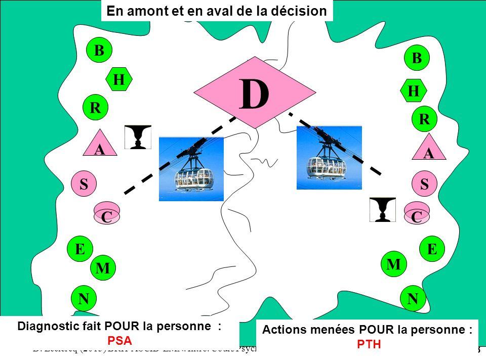 D. Leclercq (2013) BRH-ASCID-EMN. Intro. Cours Psycho de l'apprentissage. Univ. Paris 13 - DPSS. 38 S R C A H D B E M N S R C A H B E M N Diagnostic f