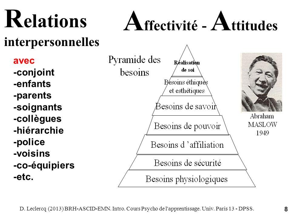 D. Leclercq (2013) BRH-ASCID-EMN. Intro. Cours Psycho de l'apprentissage. Univ. Paris 13 - DPSS. 8 R elations interpersonnelles avec -conjoint -enfant