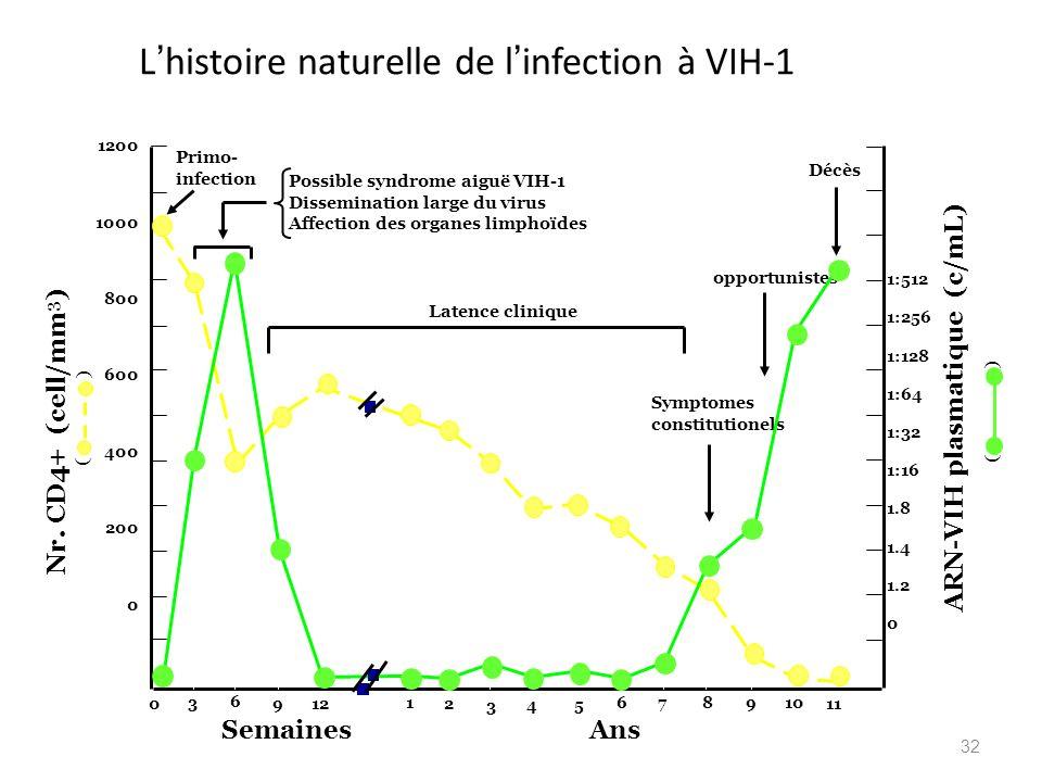 32 L histoire naturelle de l infection à VIH-1 1200 1000 800 600 400 200 0 1:512 1:256 1:128 1:64 1:32 1:16 1.8 1.4 1.2 0 SemainesAns 0 3 6 9 1 2 3 4
