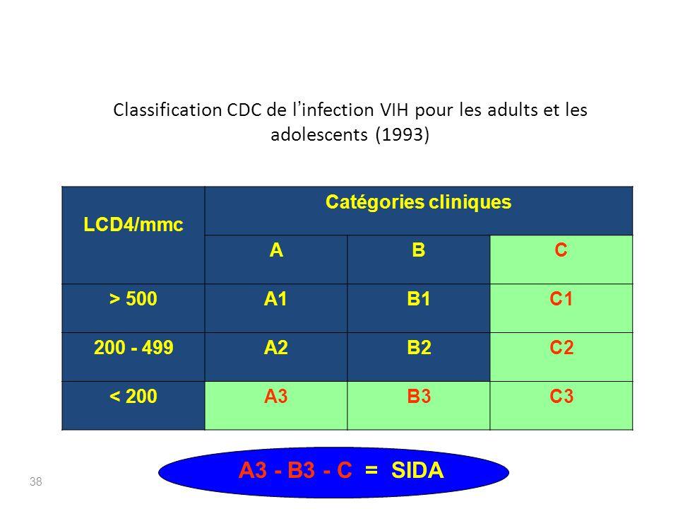 Classification CDC de l infection VIH pour les adults et les adolescents (1993) LCD4/mmc Catégories cliniques ABC > 500A1B1C1 200 - 499A2B2C2 < 200A3B