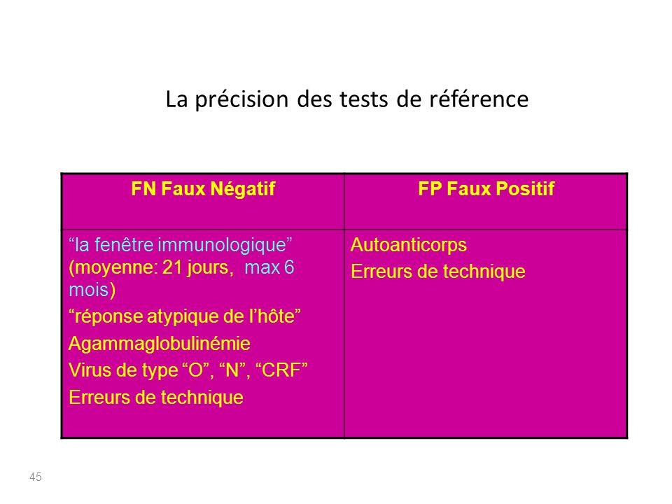 La précision des tests de référence FN Faux NégatifFP Faux Positif la fenêtre immunologique (moyenne: 21 jours, max 6 mois) réponse atypique de lhôte