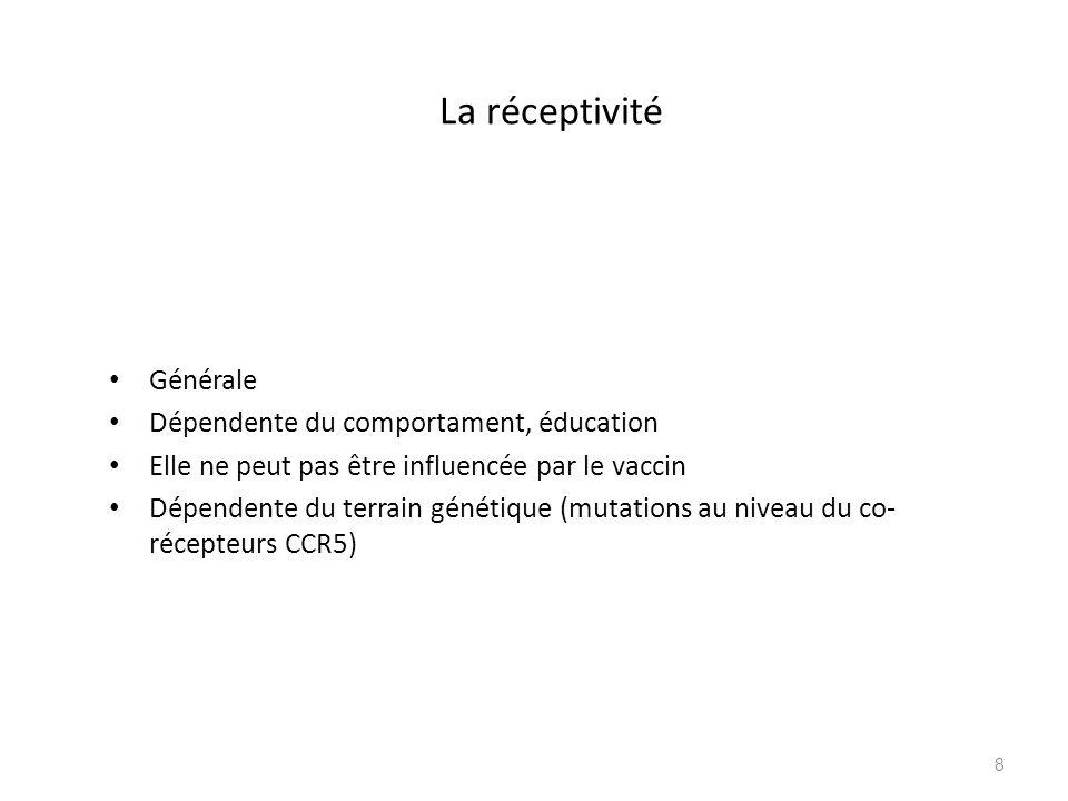 La réceptivité Générale Dépendente du comportament, éducation Elle ne peut pas être influencée par le vaccin Dépendente du terrain génétique (mutation