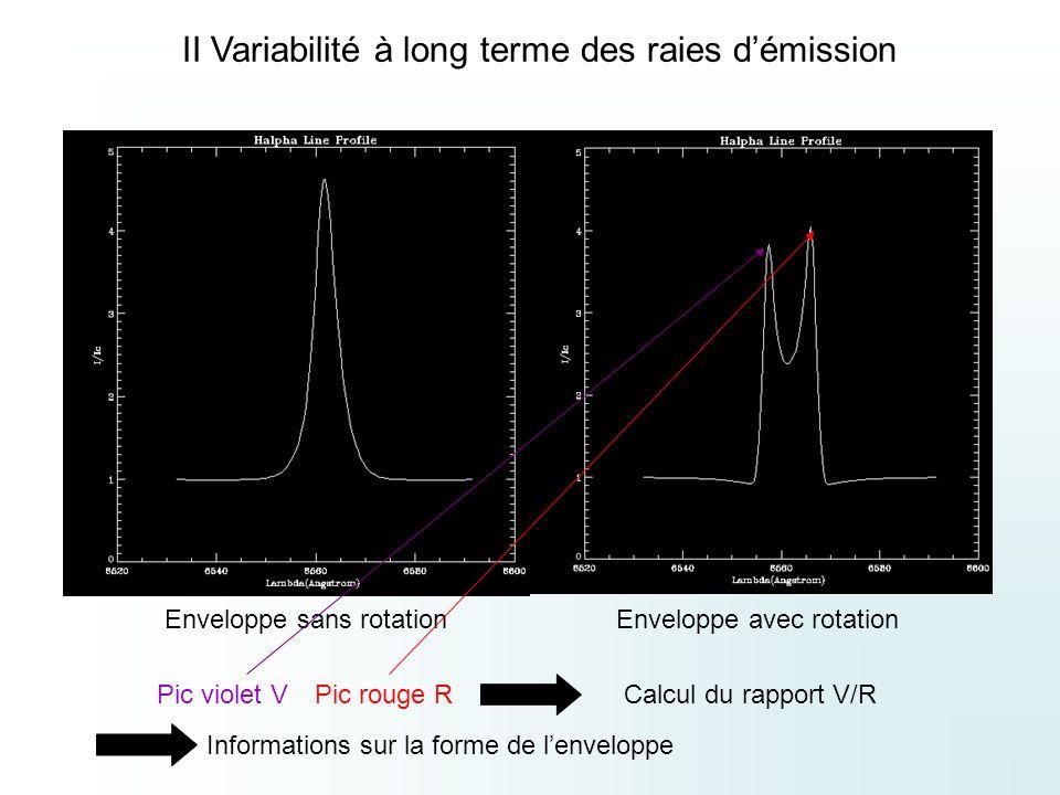 Enveloppe sans rotationEnveloppe avec rotation Pic violet VPic rouge RCalcul du rapport V/R II Variabilité à long terme des raies démission Informations sur la forme de lenveloppe