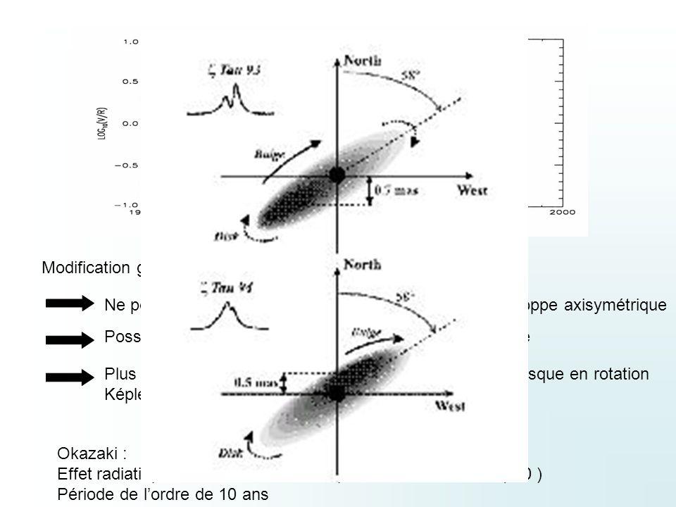 Quatre observations: 88,91,93,94 (période des oscillations de lordre de 10 ans) Réalisées au GI2T ( base Nord-Sud ) Deux types de données : Densité spectrale : Contraste des franges dans toute la raie ( 3.2nm de largeur) B compris entre 20m et 51m Calibration sur le continu voisin Pas assez précis pour distinguer les changement de taille et de forme Phase des franges par rapport au continu (bandes de largeur 0.2nm) Mesures dans toute la raie ( de laile bleue à laile rouge ) Phase en fonction de la longueur donde ( ou vitesse radiale) Information sur la position des zones diso vitesse radiale III Campagnes dobservations interférométriques au GI2T