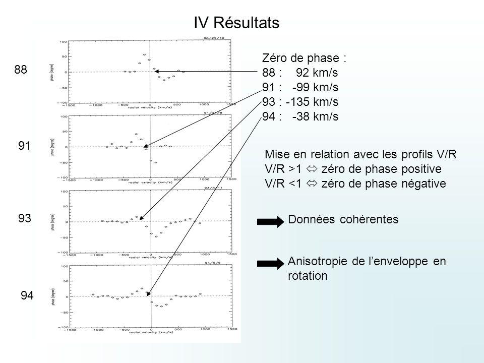 IV Résultats 88 91 93 94 Zéro de phase : 88 : 92 km/s 91 : -99 km/s 93 : -135 km/s 94 : -38 km/s Mise en relation avec les profils V/R V/R >1 zéro de phase positive V/R <1 zéro de phase négative Données cohérentes Anisotropie de lenveloppe en rotation