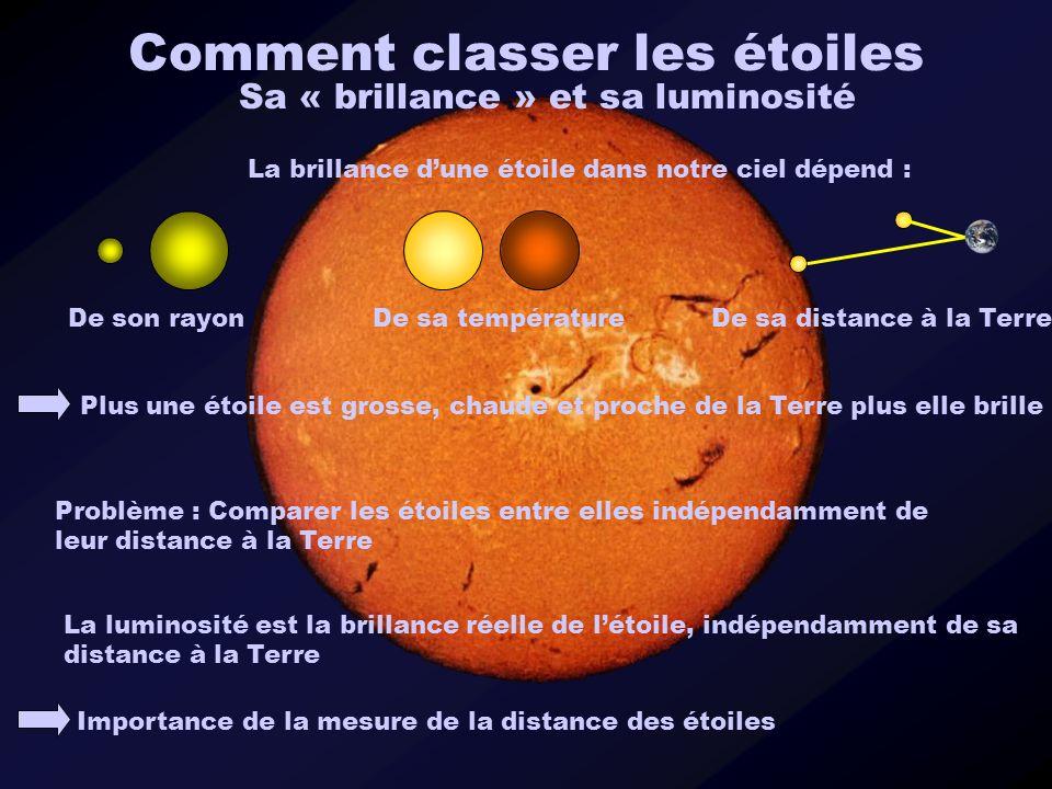 Comment classer les étoiles Sa « brillance » et sa luminosité La brillance dune étoile dans notre ciel dépend : Plus une étoile est grosse, chaude et