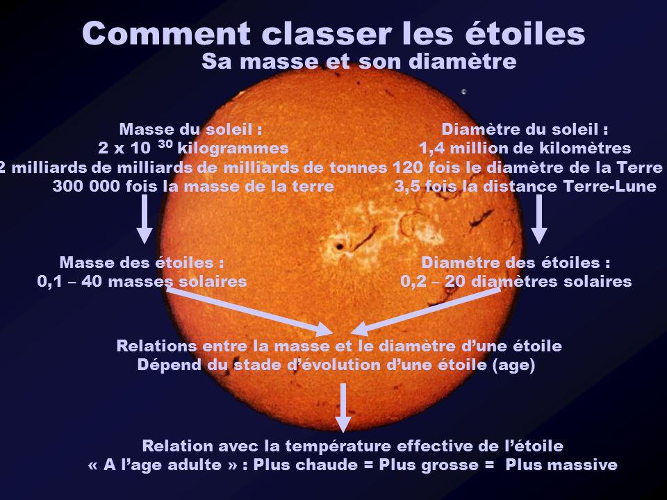 Comment classer les étoiles Sa masse et son diamètre Relation avec la température effective de létoile « A lage adulte » : Plus chaude = Plus grosse =