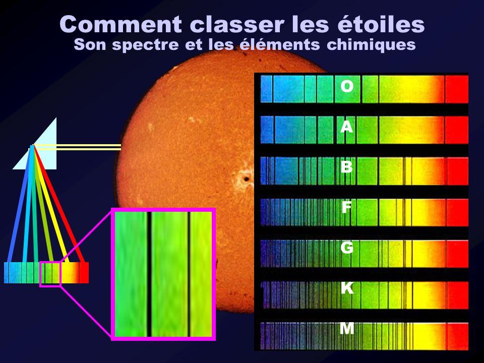Comment classer les étoiles Son spectre et les éléments chimiques OABFGKMOABFGKM