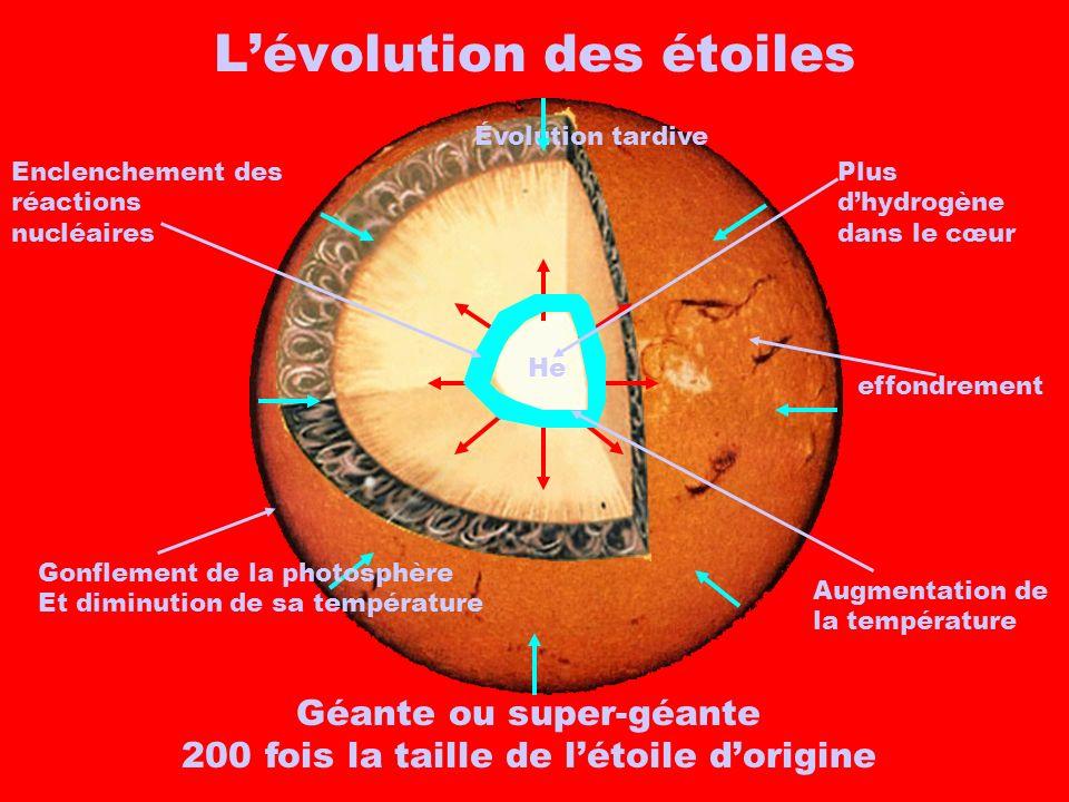 Lévolution des étoiles Évolution tardive He Plus dhydrogène dans le cœur effondrement Augmentation de la température Enclenchement des réactions nuclé
