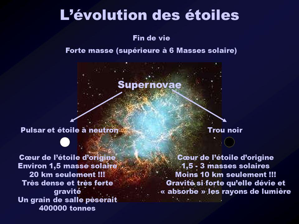 Lévolution des étoiles Fin de vie Forte masse (supérieure à 6 Masses solaire) Supernovae Pulsar et étoile à neutronTrou noir Cœur de létoile dorigine