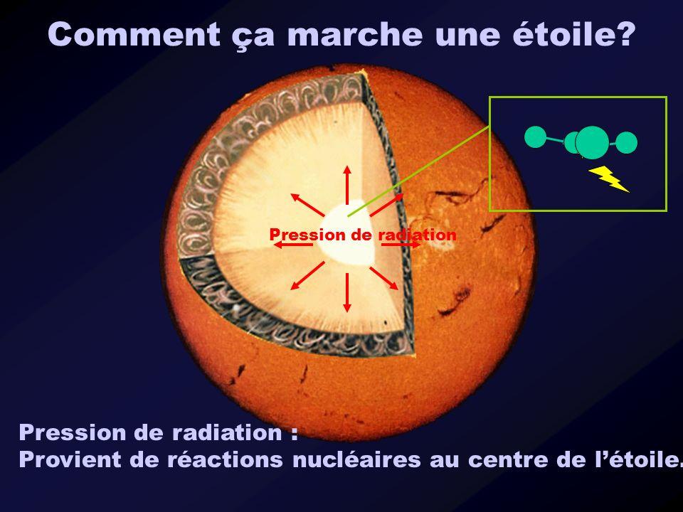 Comment ça marche une étoile? Pression de radiation Pression de radiation : Provient de réactions nucléaires au centre de létoile.
